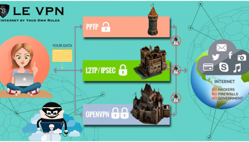 Le VPN Review