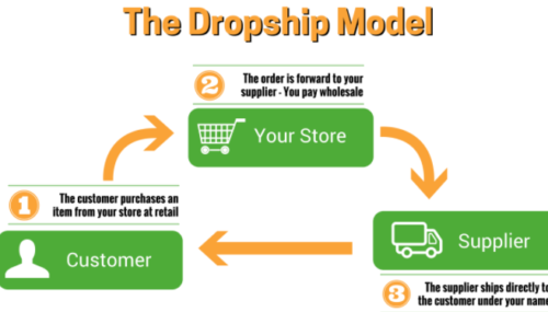 Drop Shipping: How Does Drop Shipping Work?